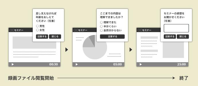 録画ファイルの閲覧途中に、閲覧者にアンケートを表示可能